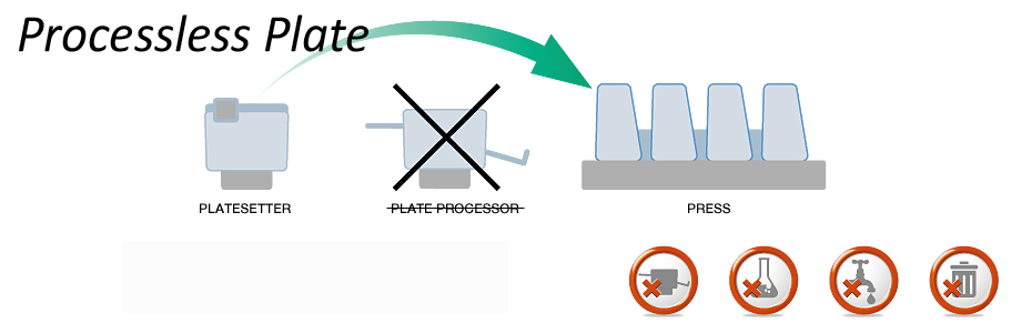 overview_Processless Plate