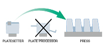 small_Processless Plate